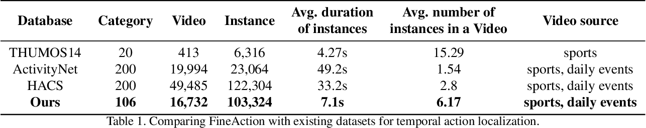 Figure 2 for FineAction: A Fined Video Dataset for Temporal Action Localization