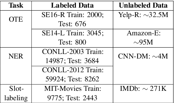 Figure 1 for To BERT or Not to BERT: Comparing Task-specific and Task-agnostic Semi-Supervised Approaches for Sequence Tagging