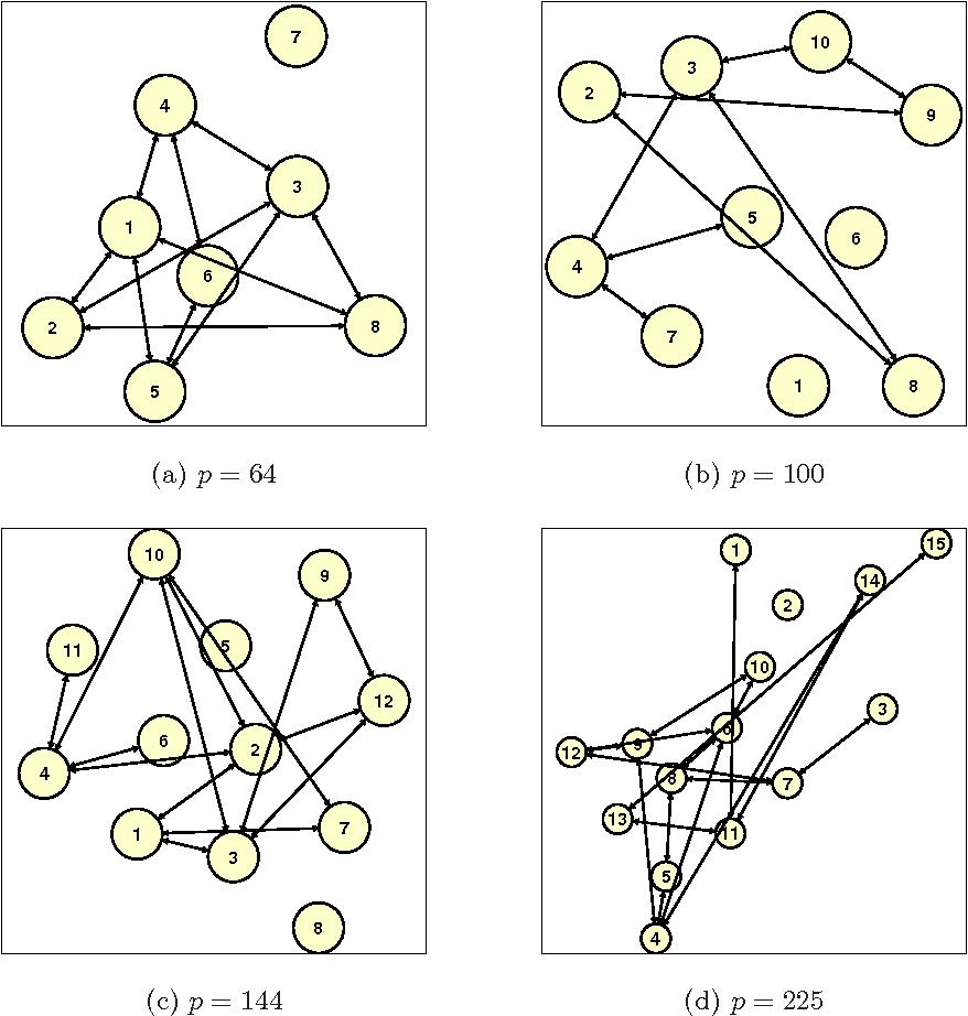 Figure 1 for On model selection consistency of regularized M-estimators