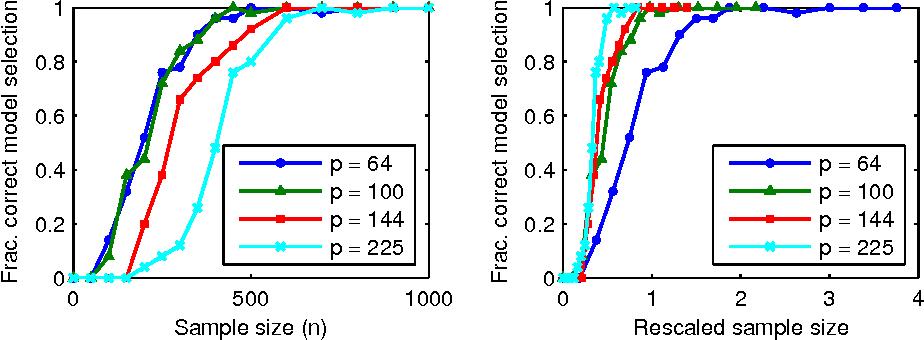 Figure 2 for On model selection consistency of regularized M-estimators