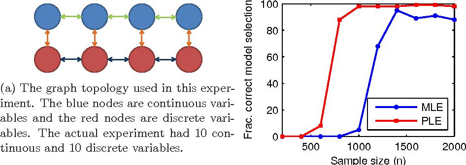 Figure 3 for On model selection consistency of regularized M-estimators