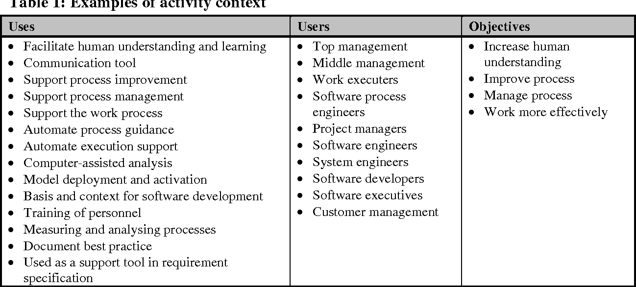 PDF] Increasing the Value of Process Modelling and Models