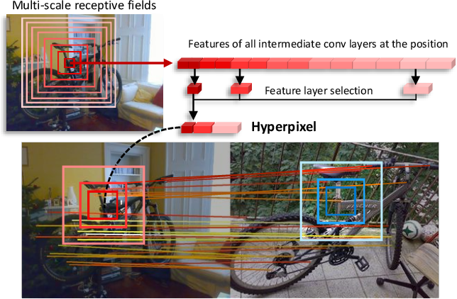 Figure 1 for Hyperpixel Flow: Semantic Correspondence with Multi-layer Neural Features