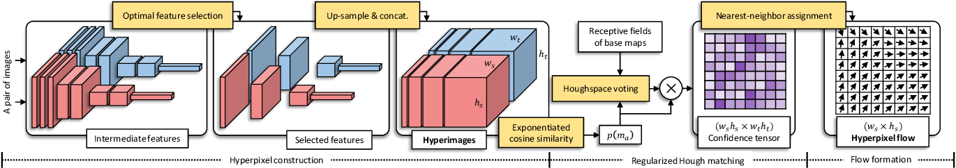Figure 3 for Hyperpixel Flow: Semantic Correspondence with Multi-layer Neural Features