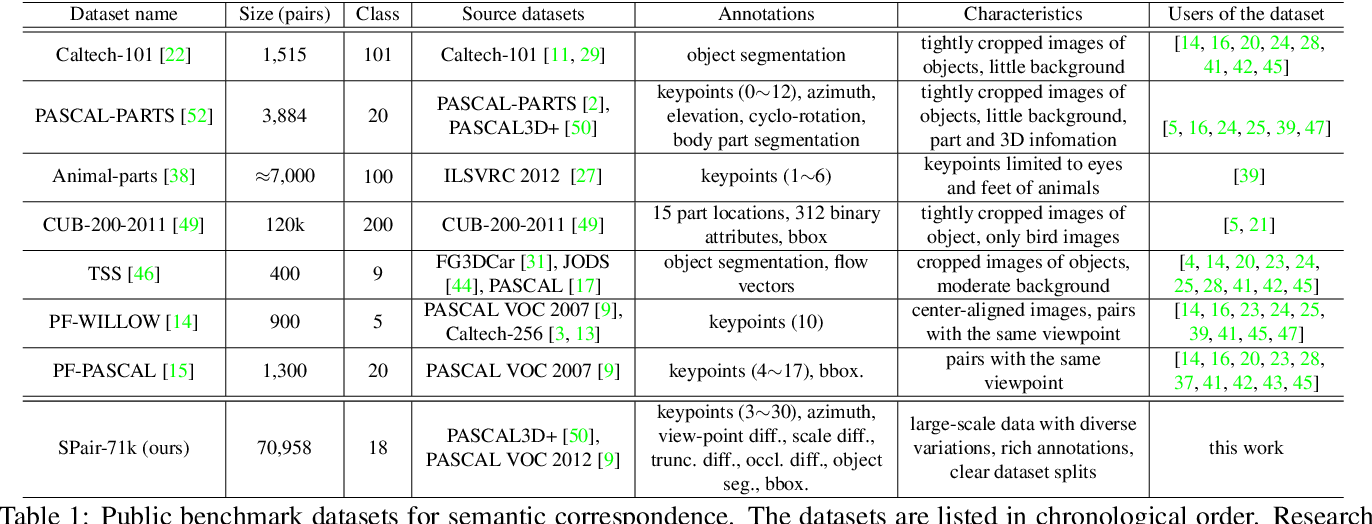 Figure 2 for Hyperpixel Flow: Semantic Correspondence with Multi-layer Neural Features
