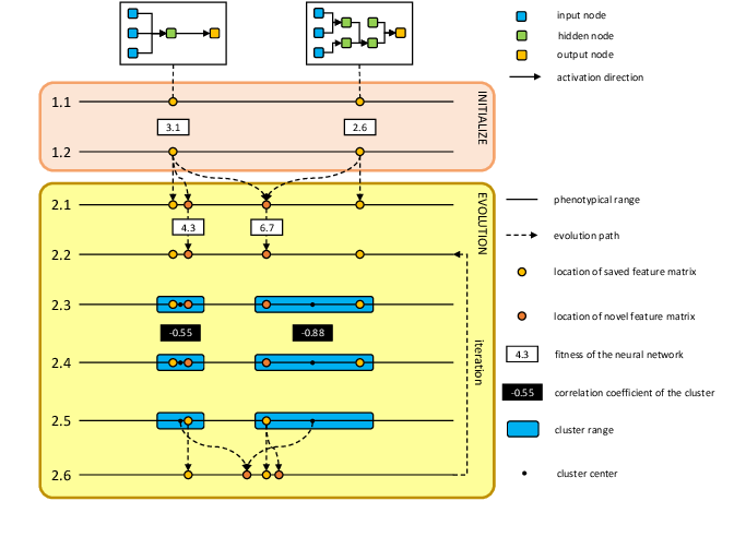 Figure 1 for Evolving Neural Networks through a Reverse Encoding Tree