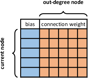 Figure 3 for Evolving Neural Networks through a Reverse Encoding Tree
