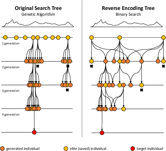 Figure 4 for Evolving Neural Networks through a Reverse Encoding Tree