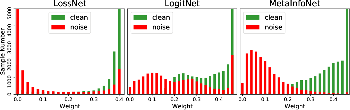 Figure 1 for MetaInfoNet: Learning Task-Guided Information for Sample Reweighting