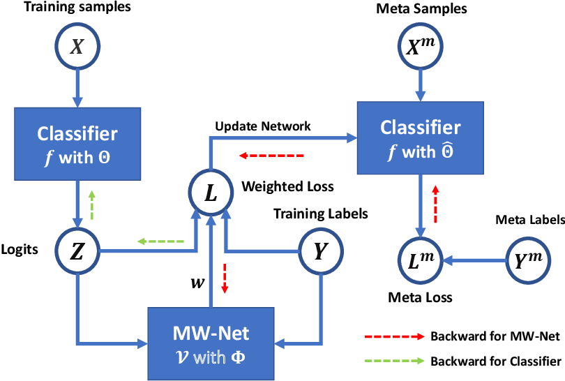 Figure 3 for MetaInfoNet: Learning Task-Guided Information for Sample Reweighting