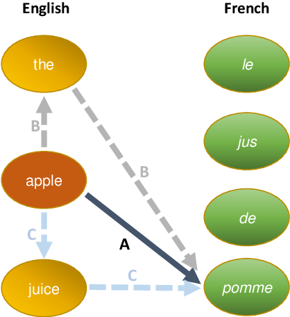 Figure 2 for word2word: A Collection of Bilingual Lexicons for 3,564 Language Pairs