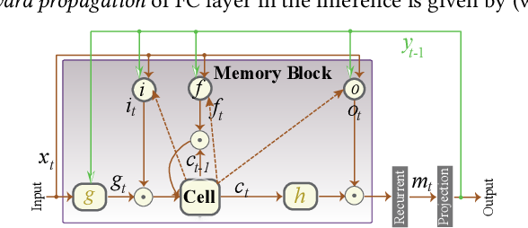 Figure 1 for Structured Weight Matrices-Based Hardware Accelerators in Deep Neural Networks: FPGAs and ASICs