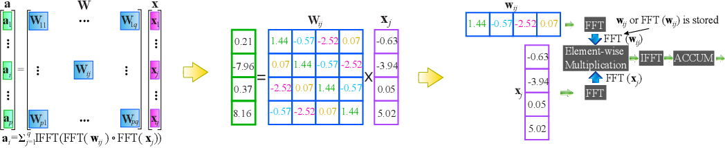 Figure 3 for Structured Weight Matrices-Based Hardware Accelerators in Deep Neural Networks: FPGAs and ASICs