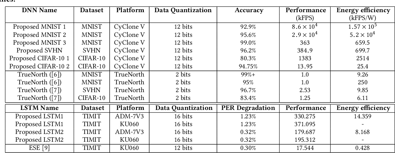 Figure 2 for Structured Weight Matrices-Based Hardware Accelerators in Deep Neural Networks: FPGAs and ASICs