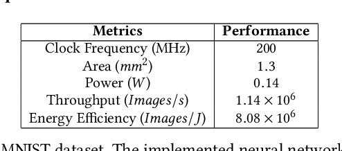 Figure 4 for Structured Weight Matrices-Based Hardware Accelerators in Deep Neural Networks: FPGAs and ASICs