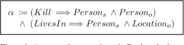 Figure 1 for Leveraging Unlabeled Data for Entity-Relation Extraction through Probabilistic Constraint Satisfaction