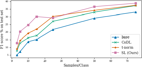 Figure 3 for Leveraging Unlabeled Data for Entity-Relation Extraction through Probabilistic Constraint Satisfaction