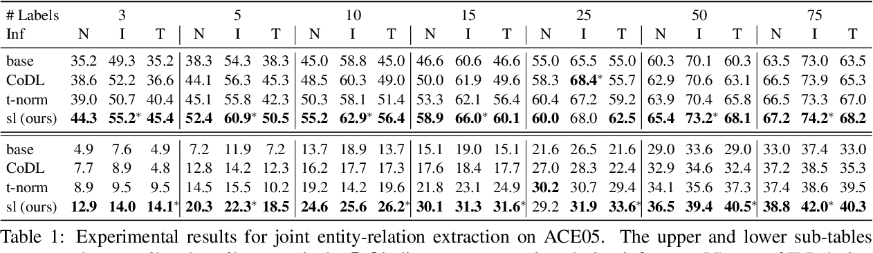 Figure 2 for Leveraging Unlabeled Data for Entity-Relation Extraction through Probabilistic Constraint Satisfaction