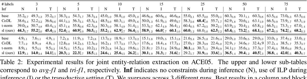 Figure 4 for Leveraging Unlabeled Data for Entity-Relation Extraction through Probabilistic Constraint Satisfaction