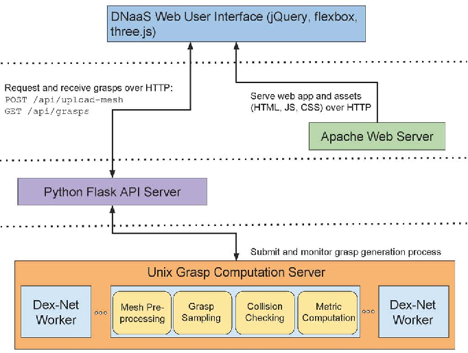 Figure 4 from Dex-Net as a Service (DNaaS): A Cloud-Based Robust