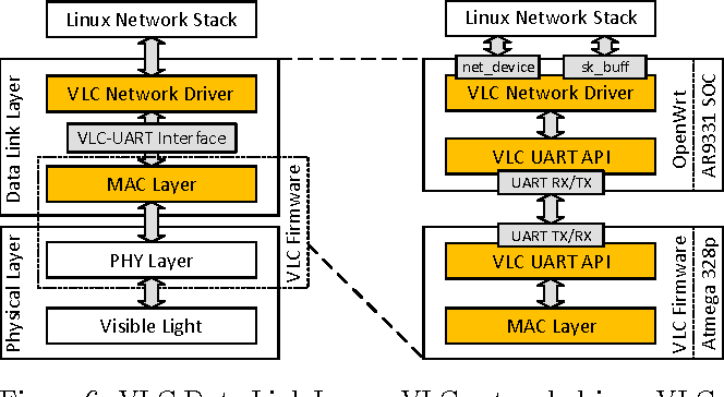 Figure 6 from Linux Light Bulbs: Enabling Internet Protocol