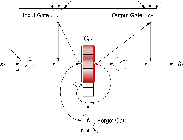 Figure 3 for Long Short-Term Memory-Networks for Machine Reading