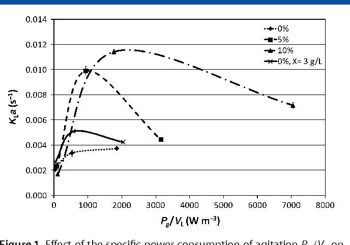 Figure 1 from Effect of silicone oil fraction and stirring rate on