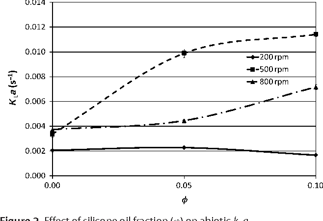 Figure 2 from Effect of silicone oil fraction and stirring rate on