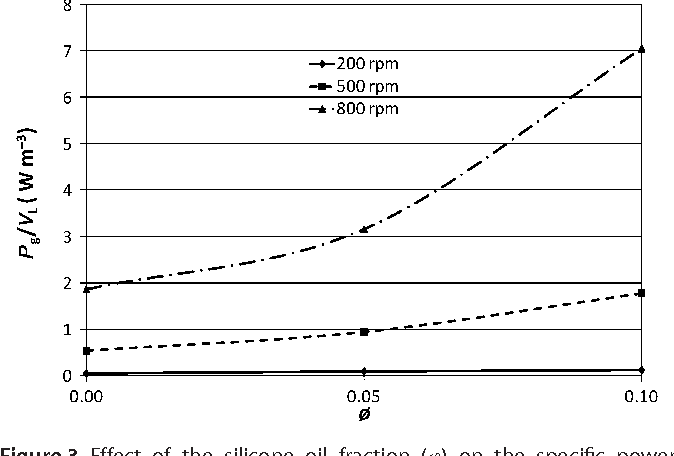 Figure 3 from Effect of silicone oil fraction and stirring rate on