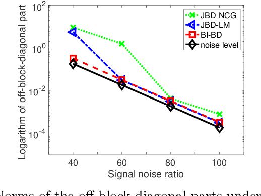 Figure 4 for Identification of Matrix Joint Block Diagonalization