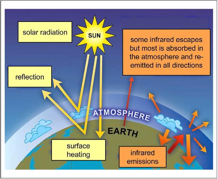 Diagram showing how the greenhouse effect works introduction to co 2 the greenhouse effect and global warming from the rh semanticscholar org ccuart Images