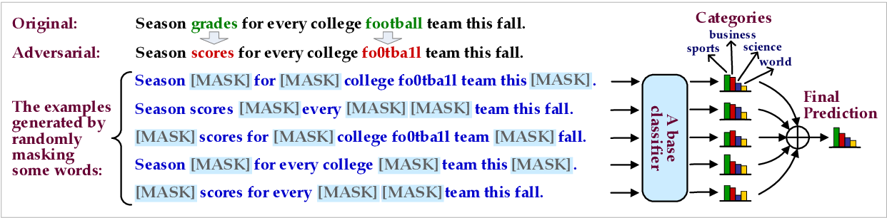 Figure 1 for Certified Robustness to Text Adversarial Attacks by Randomized [MASK]