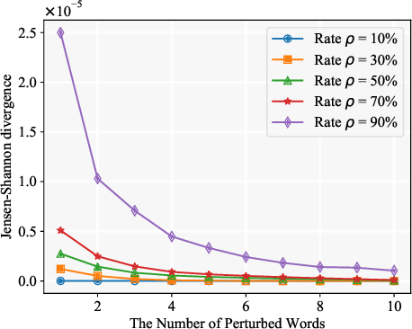 Figure 3 for Certified Robustness to Text Adversarial Attacks by Randomized [MASK]