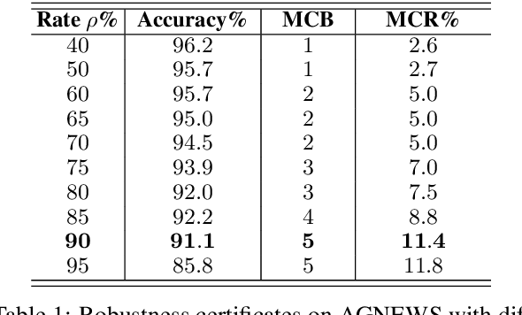 Figure 2 for Certified Robustness to Text Adversarial Attacks by Randomized [MASK]