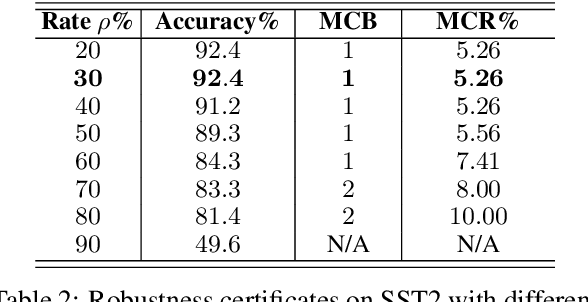 Figure 4 for Certified Robustness to Text Adversarial Attacks by Randomized [MASK]