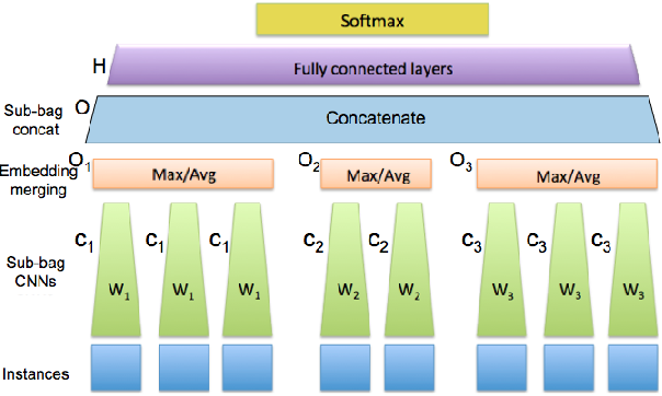 Figure 1 for Nested multi-instance classification