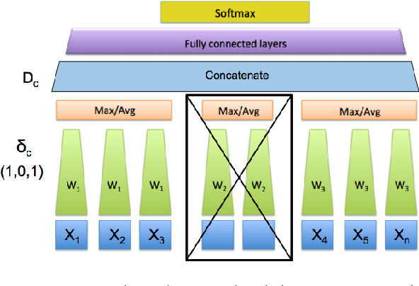 Figure 3 for Nested multi-instance classification