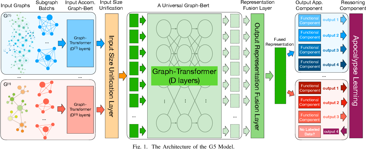 Figure 1 for G5: A Universal GRAPH-BERT for Graph-to-Graph Transfer and Apocalypse Learning