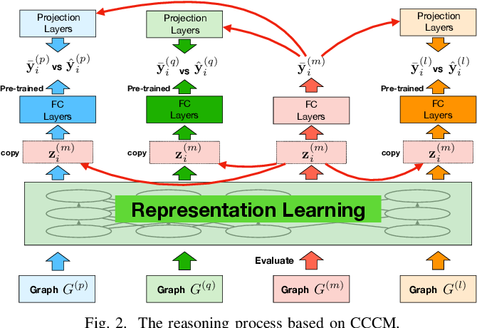 Figure 2 for G5: A Universal GRAPH-BERT for Graph-to-Graph Transfer and Apocalypse Learning