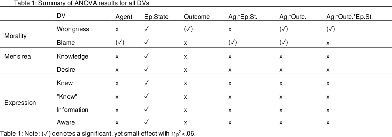 Figure 2 for Guilty Artificial Minds
