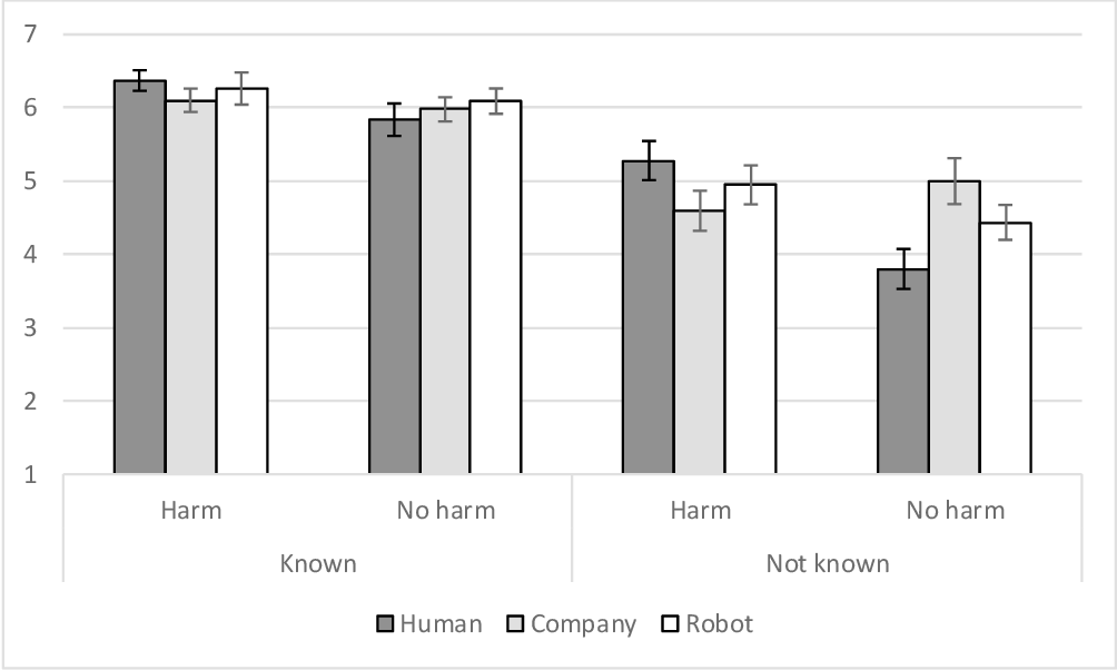 Figure 1 for Guilty Artificial Minds