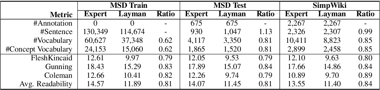 Figure 4 for Expertise Style Transfer: A New Task Towards Better Communication between Experts and Laymen