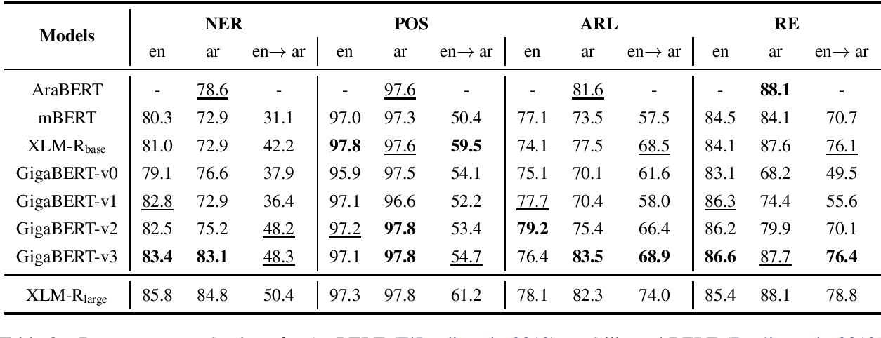 Figure 2 for A Focused Study to Compare Arabic Pre-training Models on Newswire IE Tasks