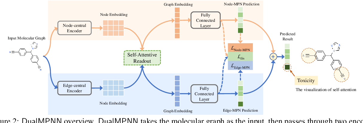 Figure 3 for Multi-View Graph Neural Networks for Molecular Property Prediction
