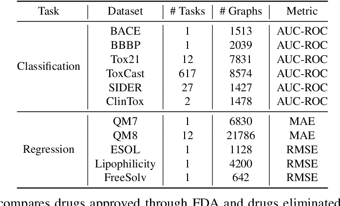 Figure 2 for Multi-View Graph Neural Networks for Molecular Property Prediction