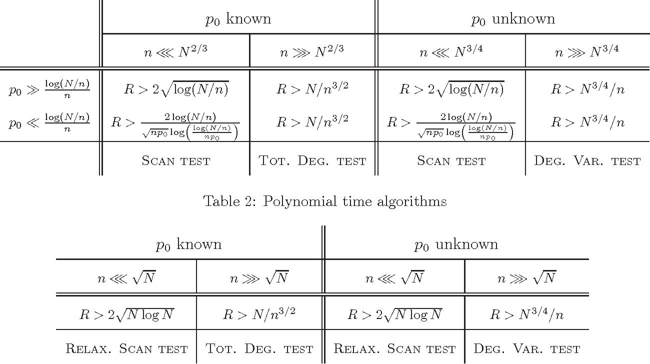 Figure 1 for Community Detection in Random Networks