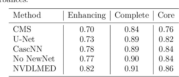 Figure 2 for Robustness of Brain Tumor Segmentation