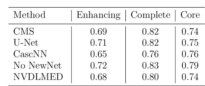 Figure 4 for Robustness of Brain Tumor Segmentation