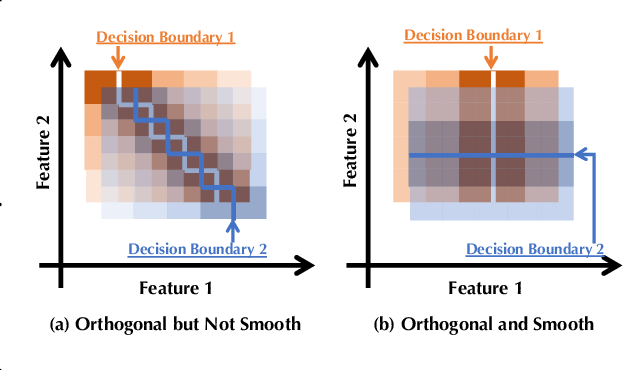 Figure 1 for TRS: Transferability Reduced Ensemble via Encouraging Gradient Diversity and Model Smoothness