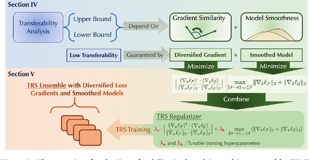 Figure 3 for TRS: Transferability Reduced Ensemble via Encouraging Gradient Diversity and Model Smoothness